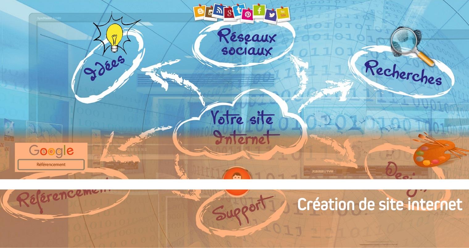 Création de site internet responsive moderne et design, adapté à votre activité